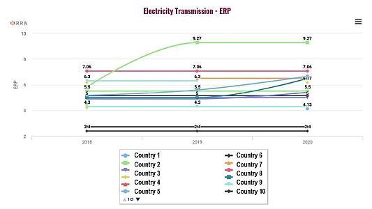 ERRA Tariff Database Sample data: Electricity Transmission - ERP